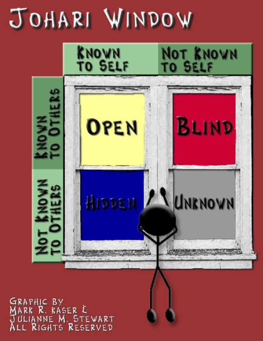 Johari-Window